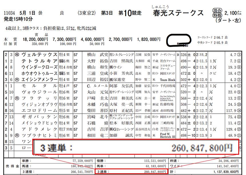 2021年5月1日の東京10R・春光ステークス